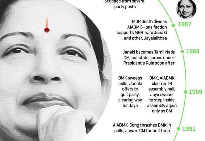 Tamilnadu C.M Jaya Lalitha breathed her last